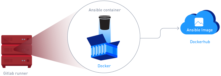 Continuous Delivery with GitLab CI and Ansible (part 1