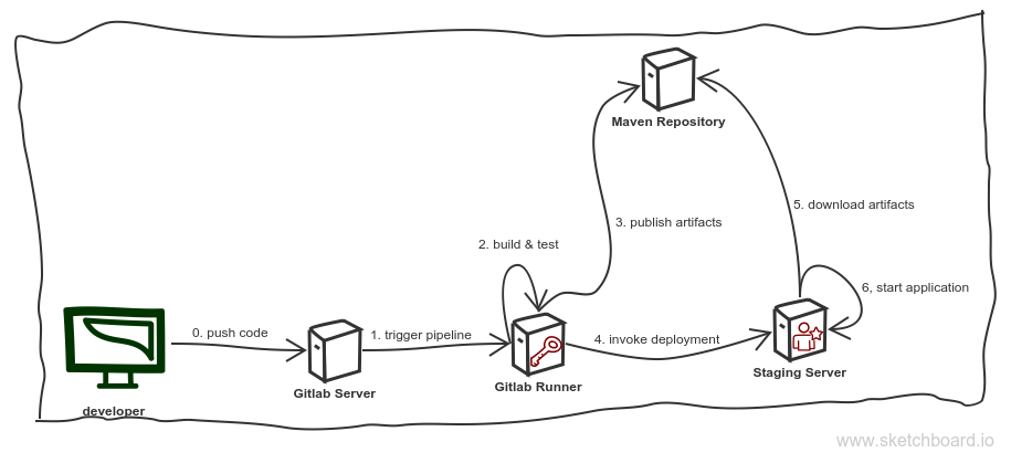Continuous Delivery with GitLab CI and Ansible (part 2) | Blog